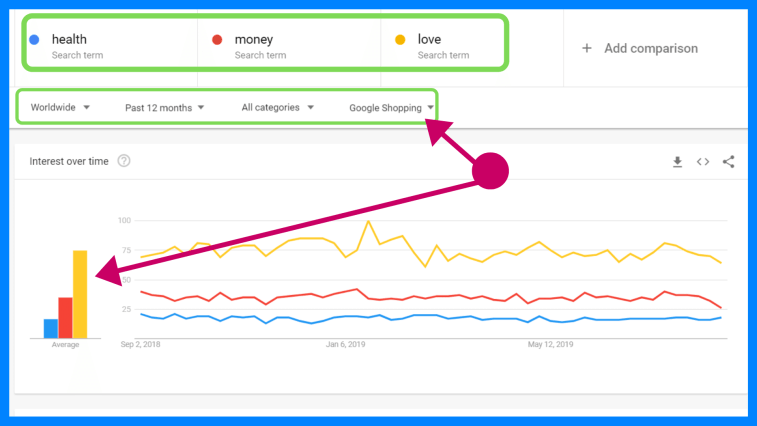 Finding a niche with Google trends.