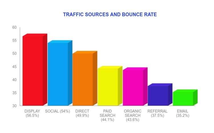 Email and Referred traffic have low bounce rates. Bounce rate statistics.