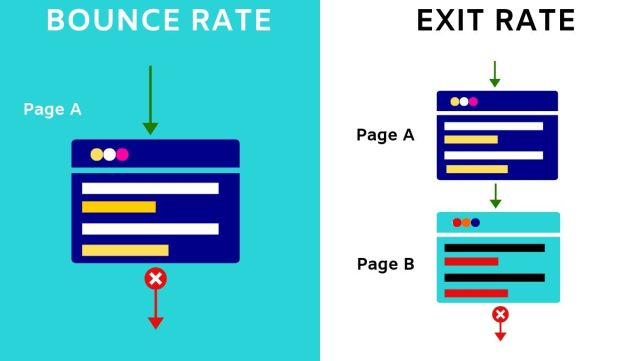 Bounce rate Vs. Exit rate