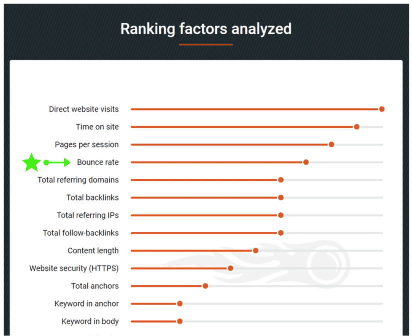Google ranking factors analyzed by SEMrush. Bounce rate is also considered as an important factor according to the study.