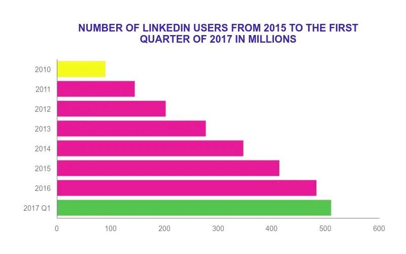 LinkedIn has crossed 500 million MAUs now.