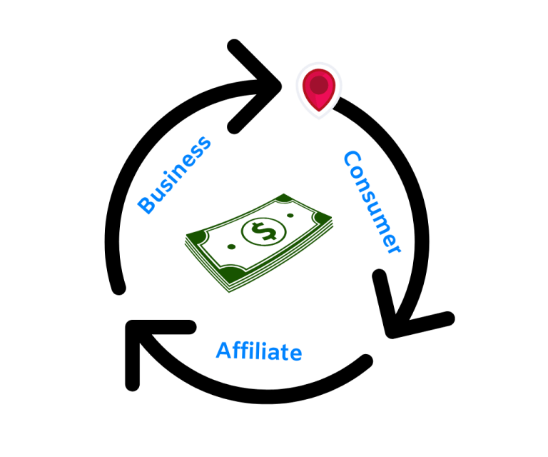 Here is the concept of connecting business to consumer and make commissions. The basic concept of affiliate marketing.