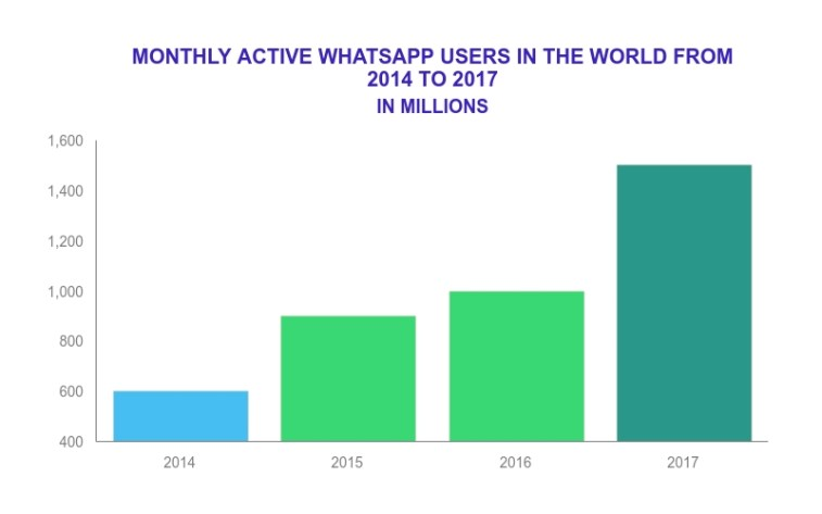 WhatsApp users statistics. They have over 1.5 billion users.
