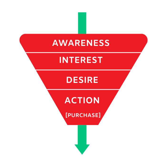 There are mostly three stages involved in sales funnels. Awareness, interest, desire, and action.