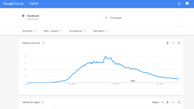 Search interest for Facebook in Google Trends. (Is blogging dead?)