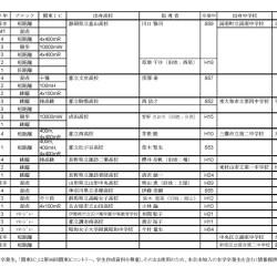 陸上競技部員の競技指導履歴調査結果