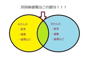 共同体感覚イメージ図