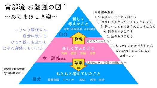 shobu_study1