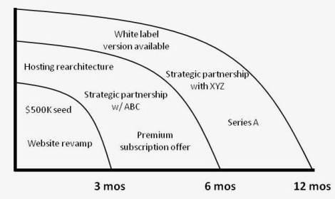 Strategic Horizons