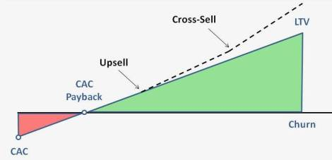 CAC and LTV graphic - upsell and cross-sell influence