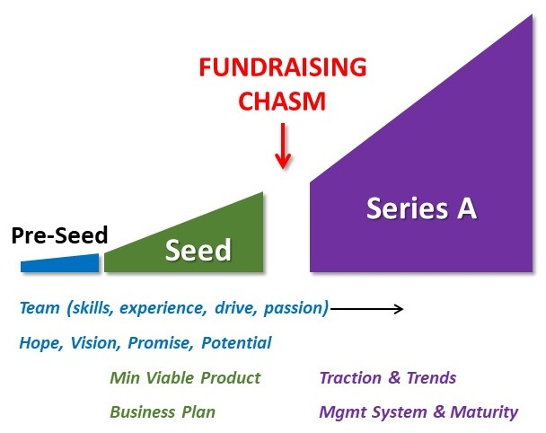 fundraising chasm