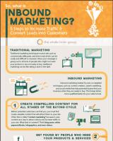 Inbound Marketing Explained Infographic