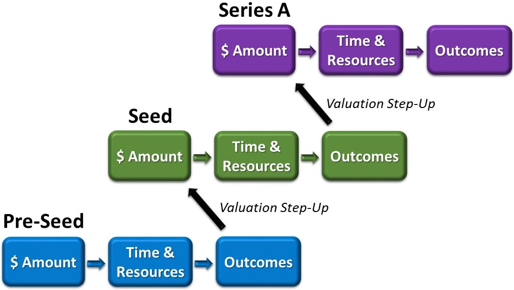 Fundraising - Multiple Rounds Over Time