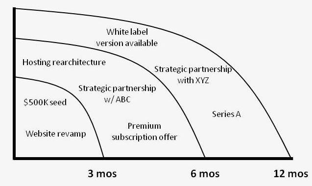 setting strategy