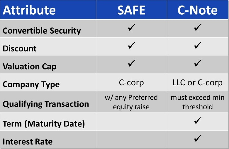 comparing SAFE to convertible note