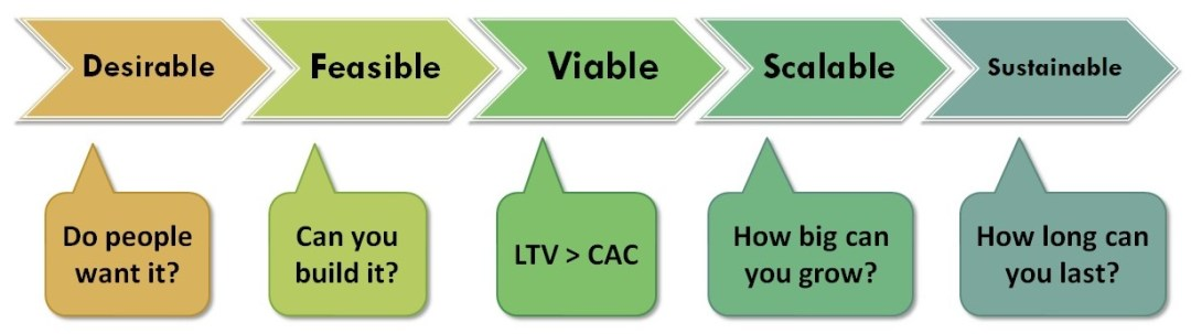 Stages of the new business viability lifecycle