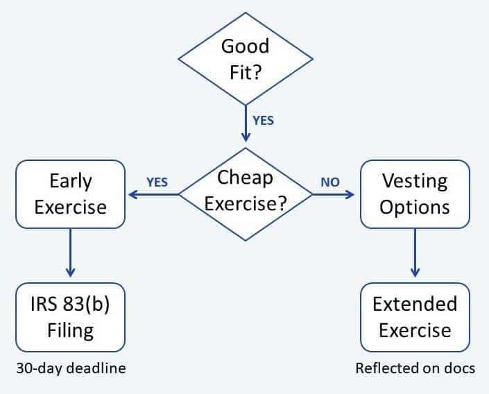 startup advisor compensation