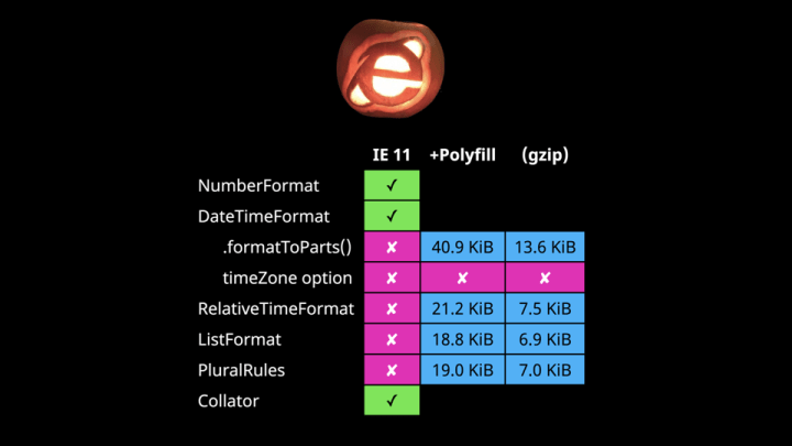 IE logo carved into a Halloween pumpkin, above a support matrix for Intl APIs in IE11 with polyfill file sizes.