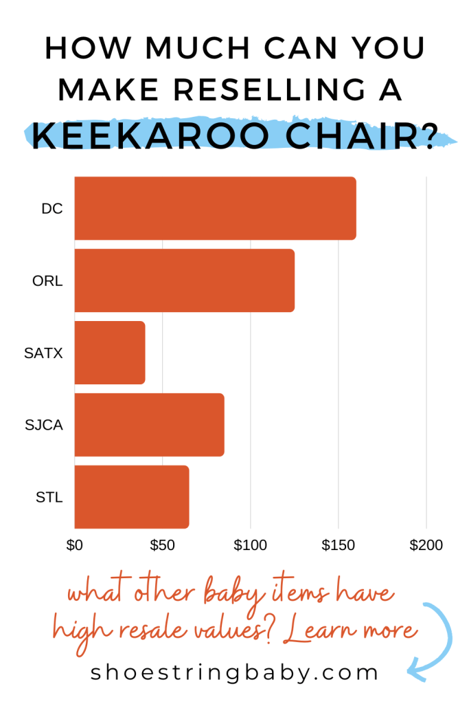 Can you make cash selling secondhand Keekaroo baby high chairs? Data from 5 nearby cities