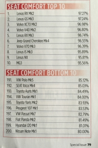 AutoExpress Carseat survey