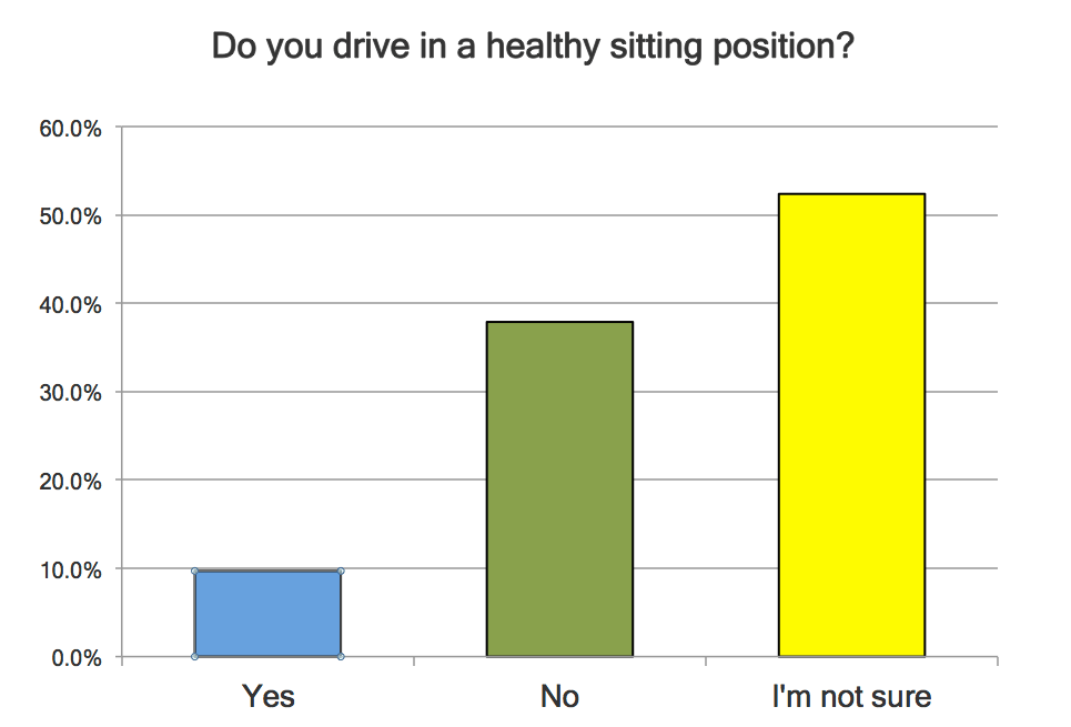 Q5 healthy sitting position