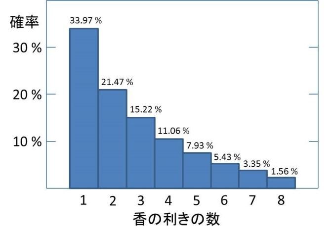 香の利きの数の確率分布