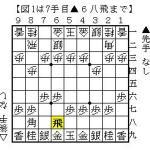 ノーマル四間飛車の誘導成功率:将棋倶楽部24で30局を終えて