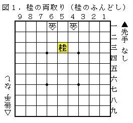 図1.桂の両取り(桂のふんどし)