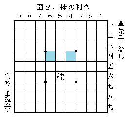 図2.桂の利き