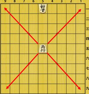 角の動き方