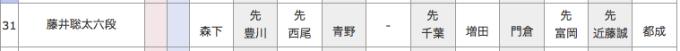 藤井聡太六段の対戦カード