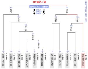 竜王戦の決勝トーナメント表