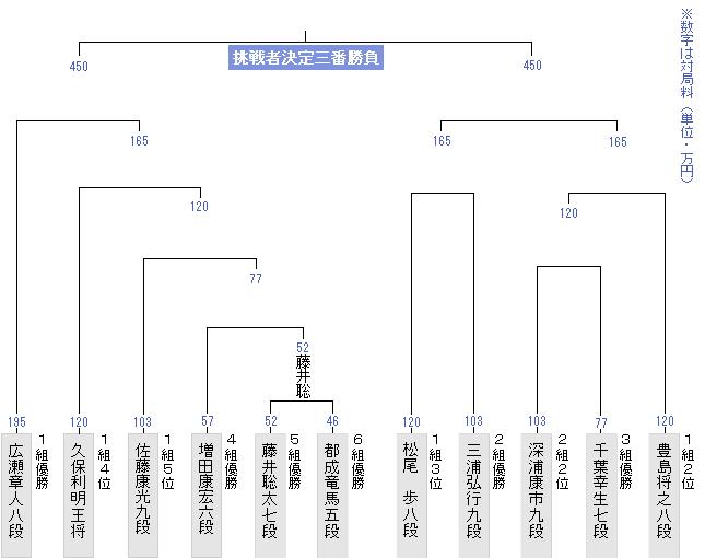 竜王戦決勝トーナメント最新版