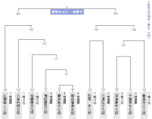 藤井聡太と竜王戦決勝トーナメント