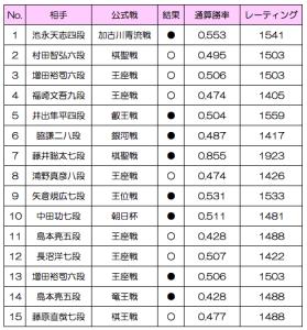 里見香奈将棋プロ棋士対戦成績2018