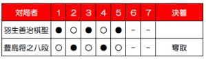 第89期棋聖戦