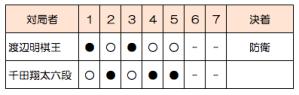 第42期棋王戦