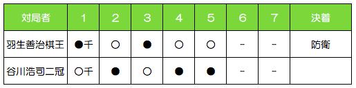 第18期棋王戦