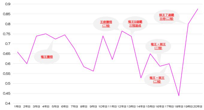 渡辺明二冠の年度別勝率グラフ