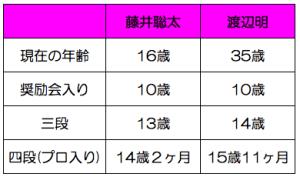 藤井聡太渡辺明年齢比較