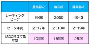藤井聡太豊島将之渡辺明二冠比較