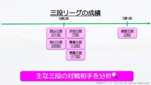 西山朋佳の三段リーグ最新速報