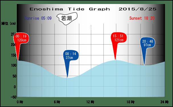 Tide-0825