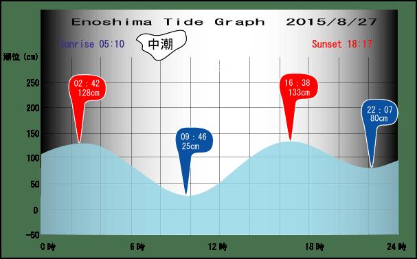 Tide-0827