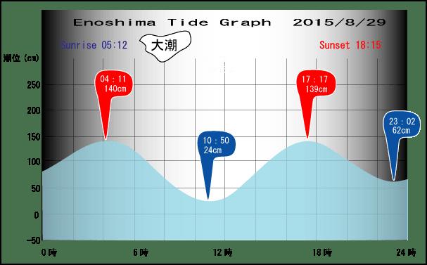 Tide-0829