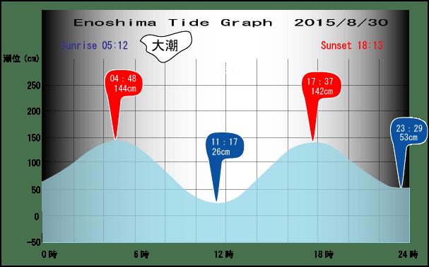 Tide-0830
