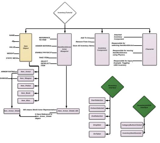Inventory - SiteMap