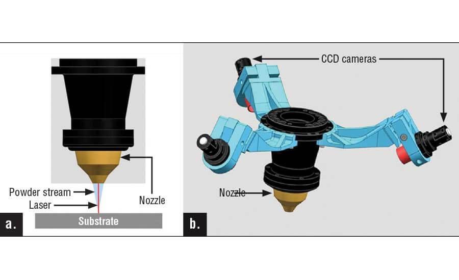 Рисунок 1. а) Порошок, защитный газ и лазерное сопло доставки; б) Замкнутая система прикреплена к соплу