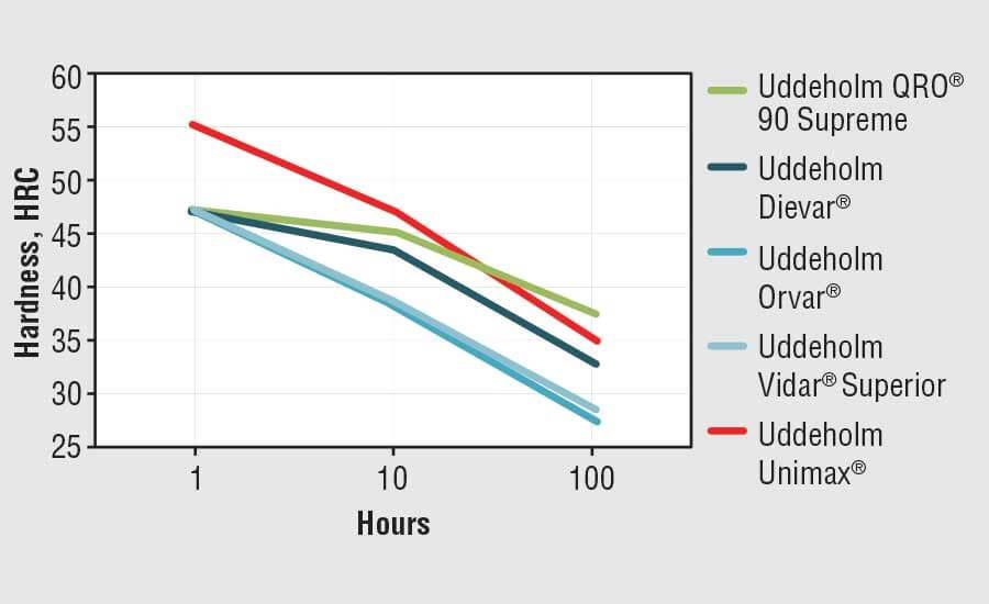 Рисунок 5. Этот график показывает более высокую твердость, возможную при использовании Unimax, и его превосходное сопротивление при отпуске. Uddeholm Orvar Supreme - это наш высококачественный тип ESR H13.