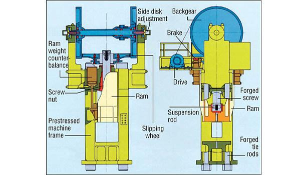 Рисунок 1. Схема типичного фрикционного винтового пресса